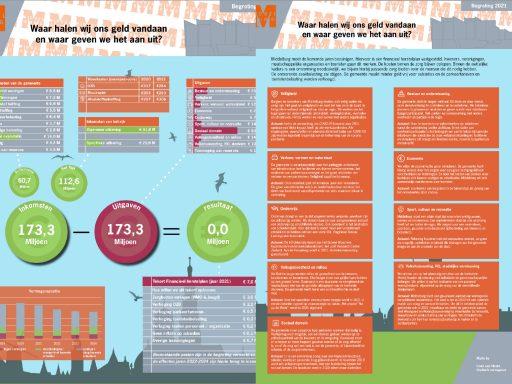 Afbeelding #000 voor het verhaal Geen feest, wel belangrijk: de begroting 2021 van Gemeente Middelburg